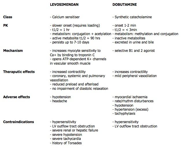 levosimendin-vs-dobutamine